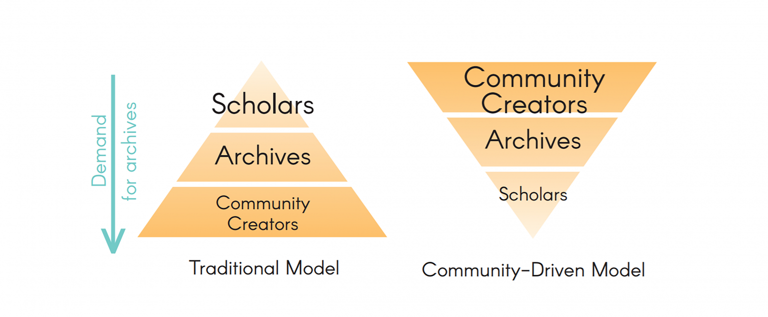 Two triangles side by side, one inverted, demontrating the different audience focuses of the traditional and the community-driven archival models. Scholars are shown at the top of the pyramid in the traditional model, while community creators are shown at the top of the inverted triangle in the community-driven archival model.