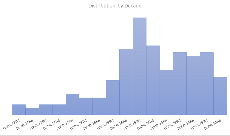 Figure 1: Bar graph illustrating the year distribution of SHC collections donated by North Carolina politicians, reflects a sample of 25 collections. The big spike between 1880 and 1890 contributes to our large subject strength in Reconstruction politics
